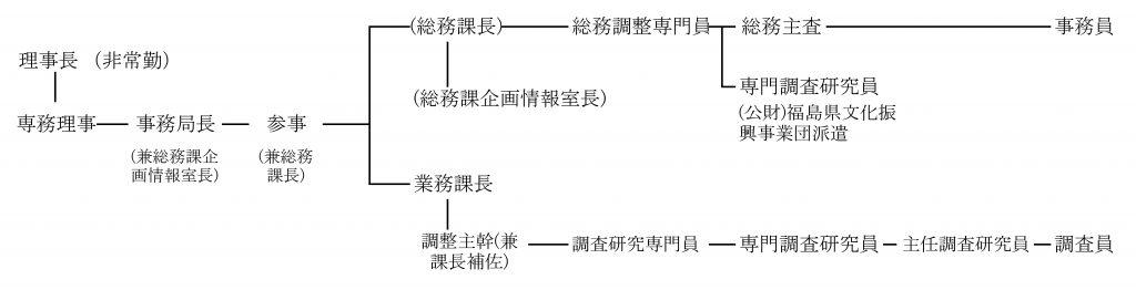この画像には alt 属性が指定されておらず、ファイル名は 組織図-1-1024x262.jpg です